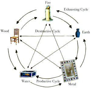 energize-life-5-Element-Cycle